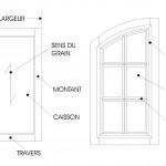 Composantes de porte
